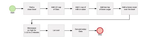 Perfect Oats Diagram