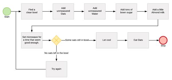 Process Madness Oats Diagram